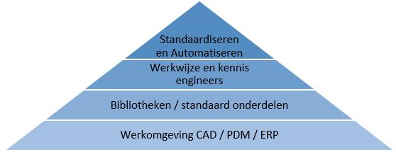 Optimaliseren van uw CAD / PDM werkomgeving kan u veel tijd en geld besparen. Bent u op zoek naar een ervaren CAD manager? Dan bent u bij Cadkunde aan het juiste adres.